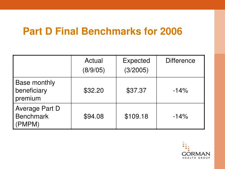 Part D Final Benchmarks for 2006