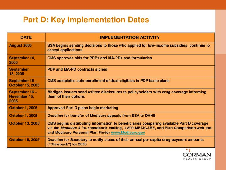 Part D: Key Implementation Dates