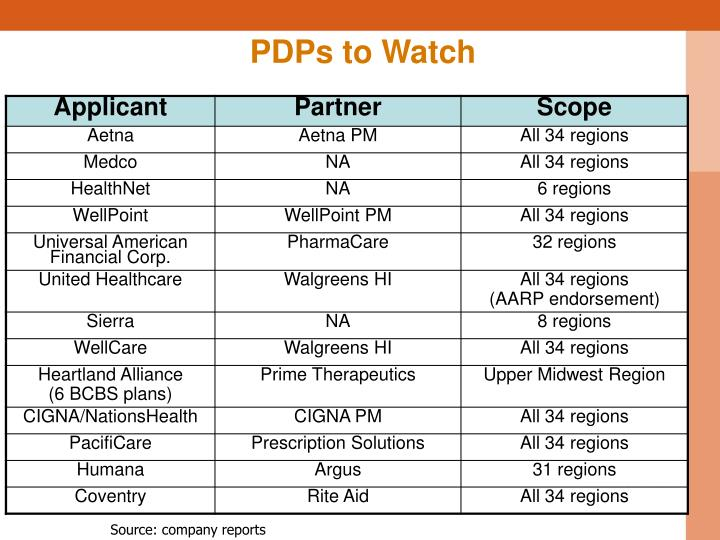 PDPs to Watch