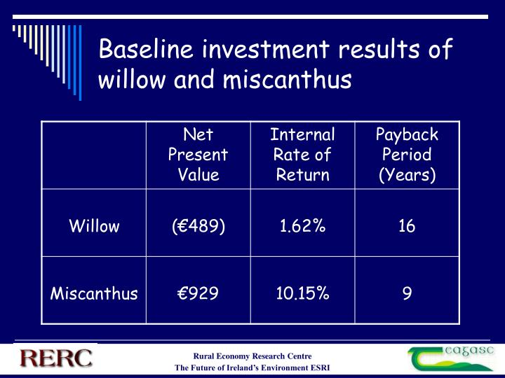 Baseline investment results of willow and miscanthus