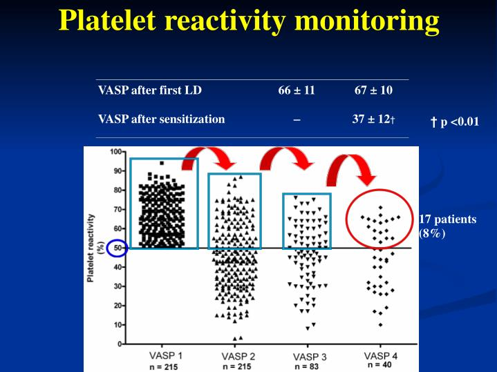 Platelet reactivity monitoring