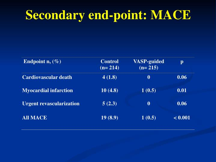 Secondary end-point: MACE