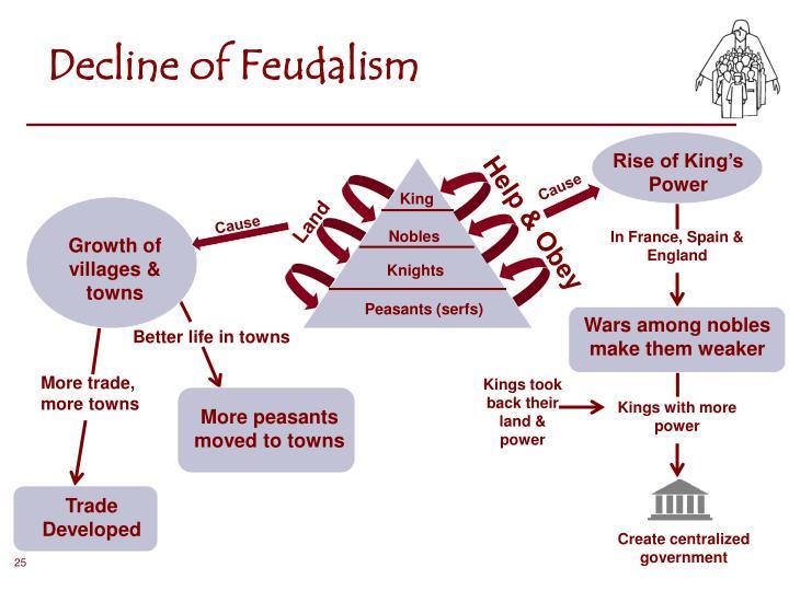 Decline of Feudalism