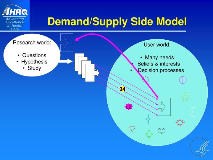 Demand/Supply Side Model