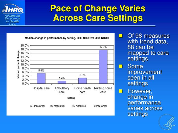 Pace of Change Varies
