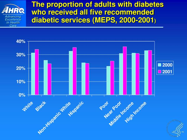 The proportion of adults with diabetes who received all five recommended diabetic services (MEPS, 2000-2001