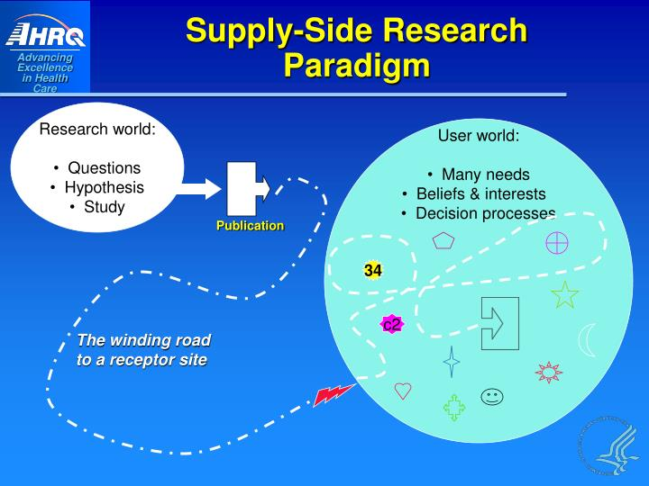 Supply-Side Research Paradigm