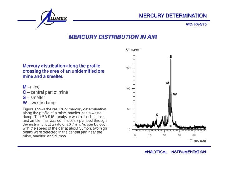 MERCURY DISTRIBUTION IN AIR