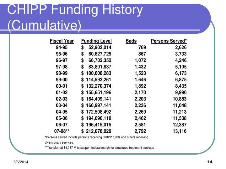 CHIPP Funding History (Cumulative)