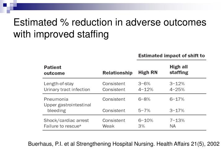 Estimated % reduction in adverse outcomes with improved staffing