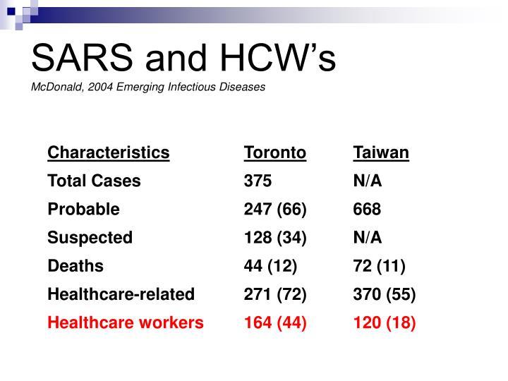 SARS and HCW's