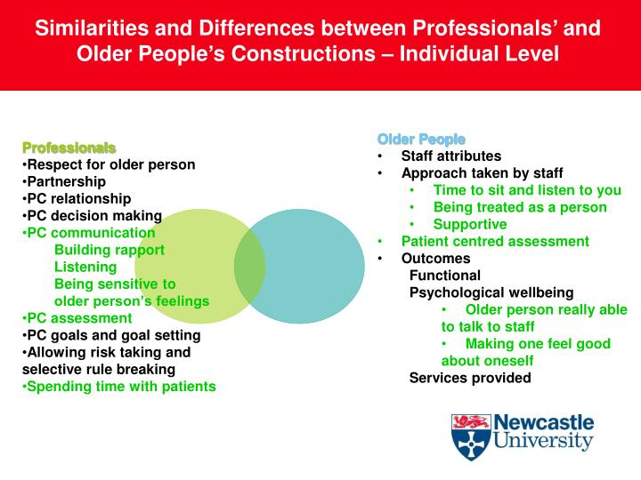 Similarities and Differences between Professionals' and Older People's Constructions – Individual Level