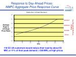response to day ahead prices nmpc aggregate price response curve