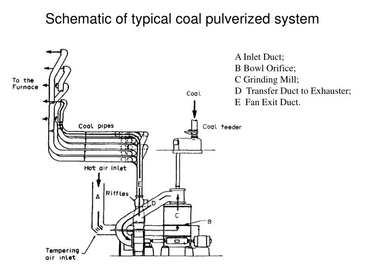 Schematic of typical coal pulverized system