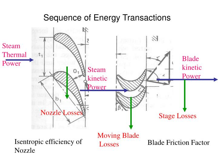 Sequence of Energy Transactions