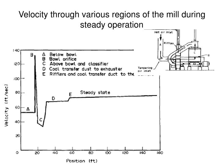 Velocity through various regions of the mill during steady operation