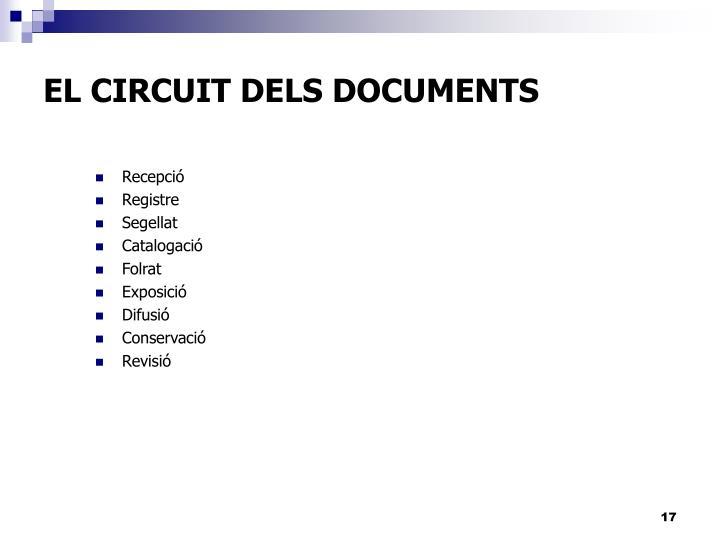 EL CIRCUIT DELS DOCUMENTS