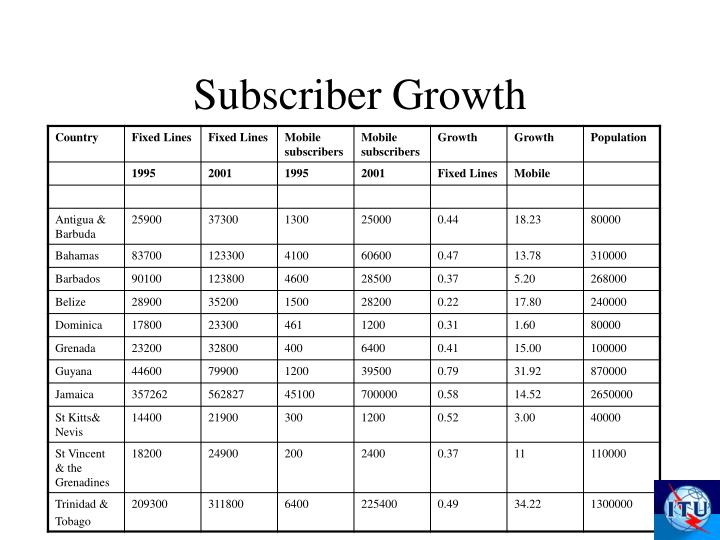 Subscriber growth