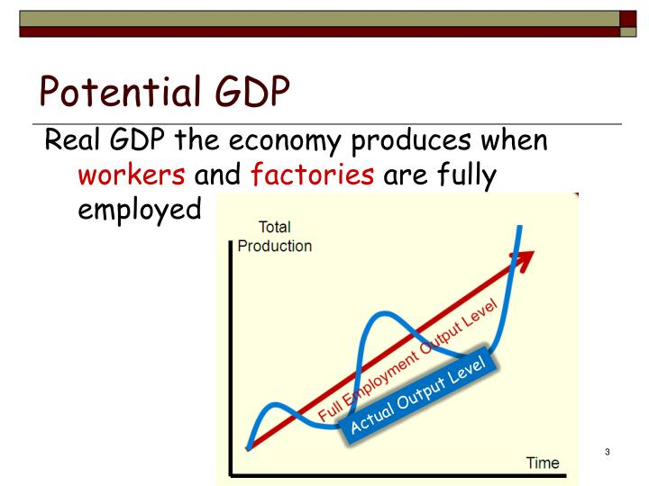 Real gdp the economy produces when workers and factories are fully employed