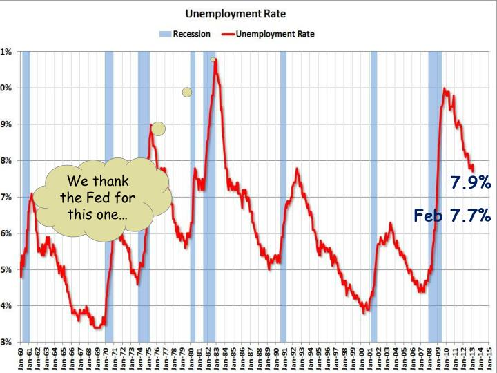 We thank the Fed for this one…