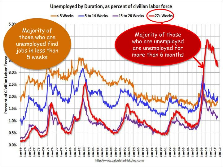 Majority of those who are unemployed find jobs in less than 5 weeks