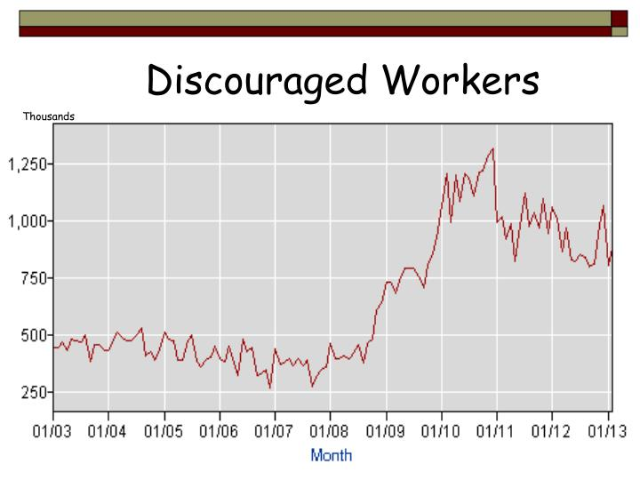 Discouraged Workers