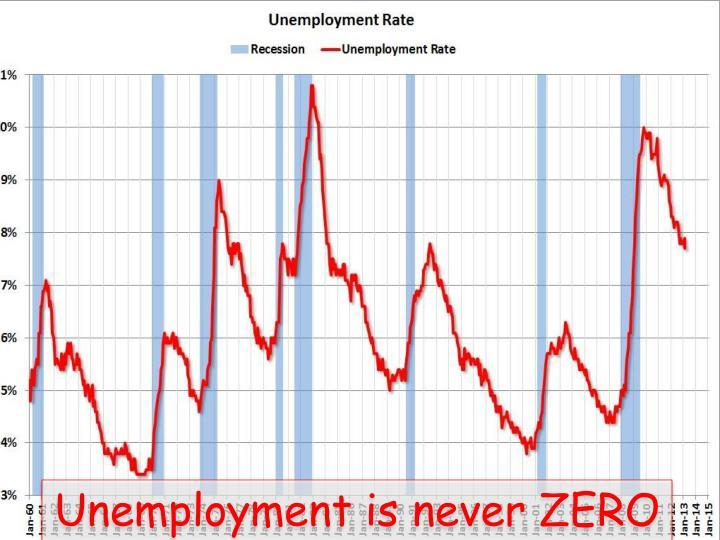 Unemployment is never ZERO