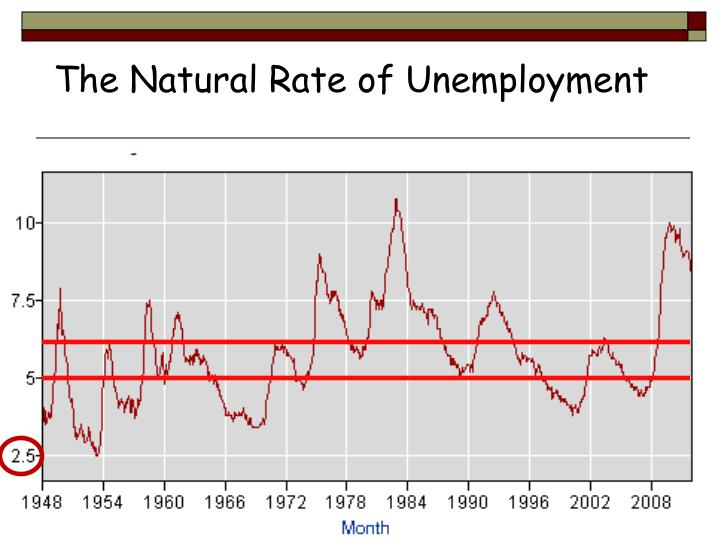 The Natural Rate of Unemployment