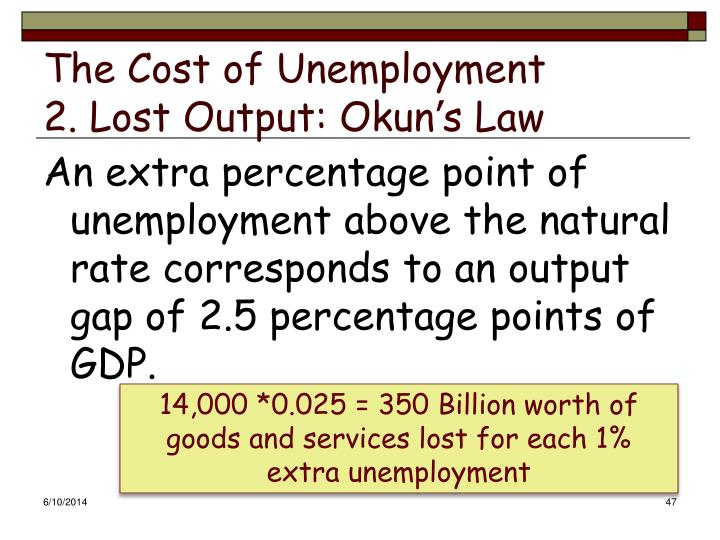 The Cost of Unemployment