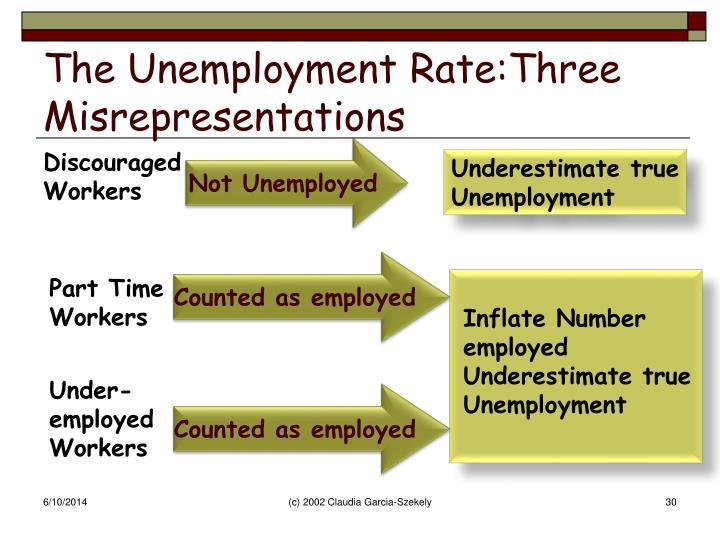 The Unemployment Rate:Three Misrepresentations