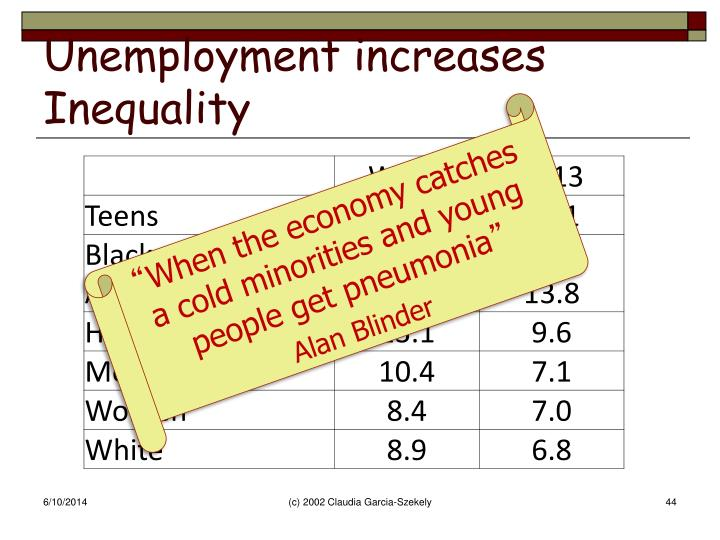 Unemployment increases Inequality