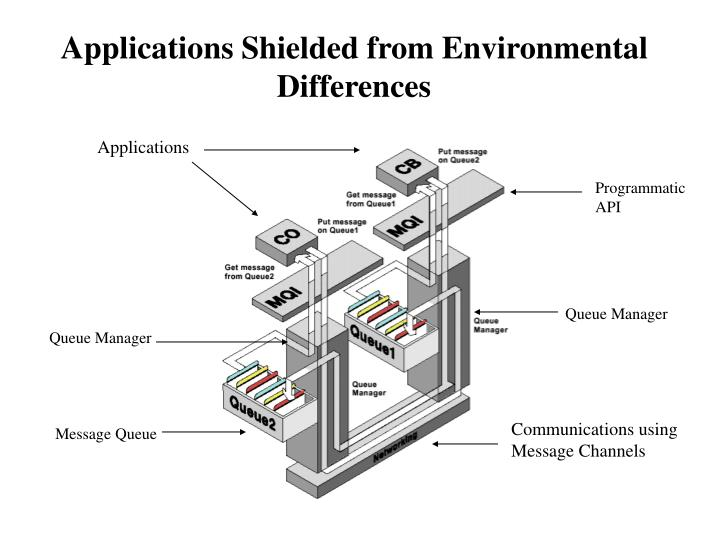 Applications Shielded from Environmental Differences