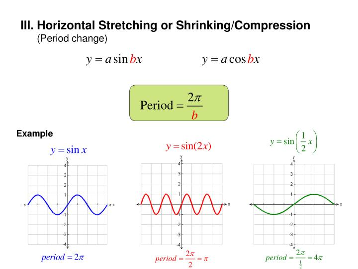 III. Horizontal Stretching or Shrinking/Compression