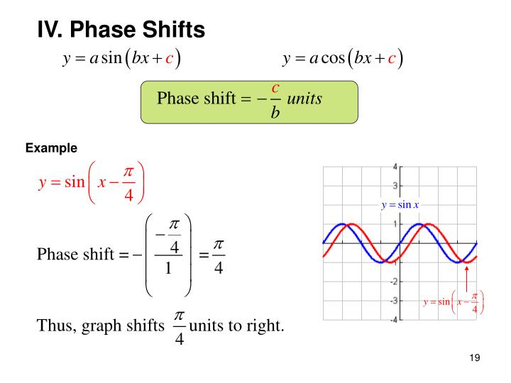 IV. Phase Shifts
