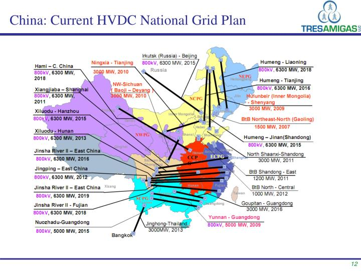China: Current HVDC National Grid Plan