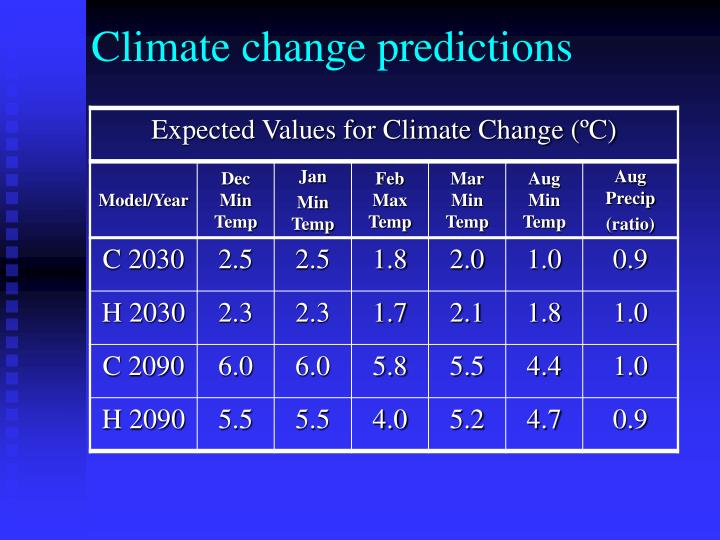 Climate change predictions