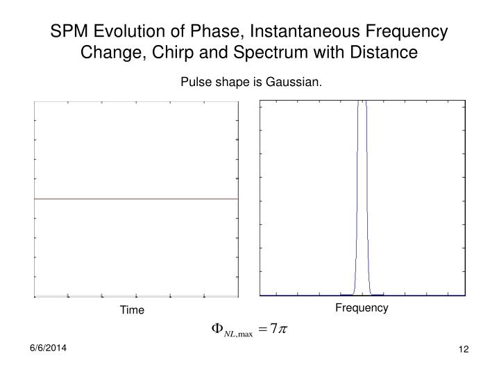 SPM Evolution of Phase, Instantaneous Frequency Change, Chirp and Spectrum with Distance