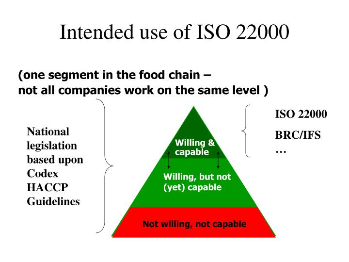 Intended use of ISO 22000