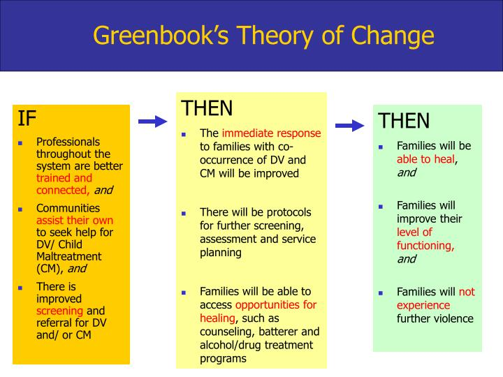 Greenbook's Theory of Change