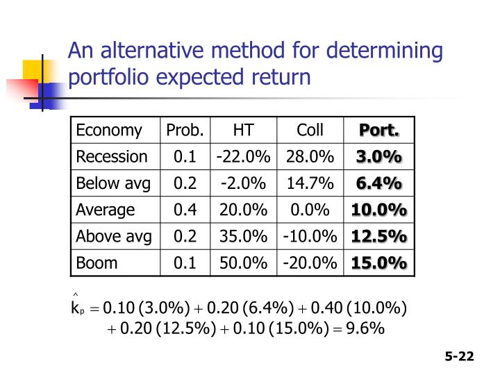 An alternative method for determining portfolio expected return