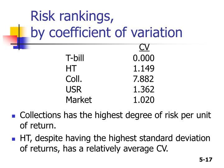 Risk rankings,