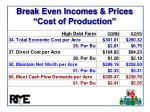 break even incomes prices cost of production