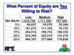 what percent of equity are you willing to risk