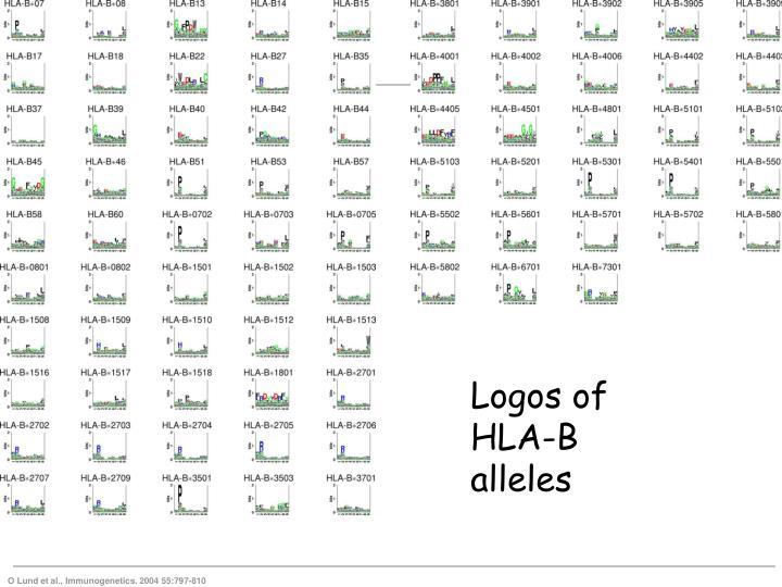 Logos of HLA-B alleles