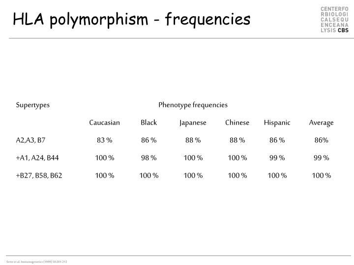 HLA polymorphism - frequencies
