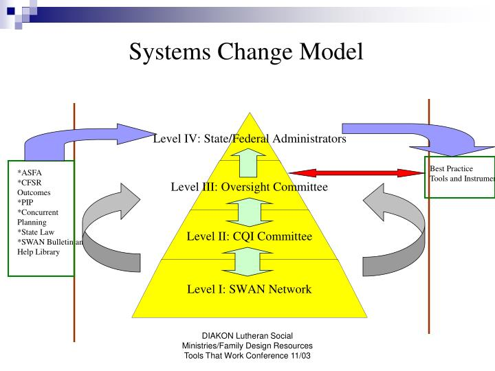 Systems Change Model