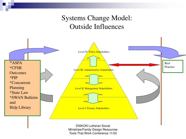 Systems Change Model: