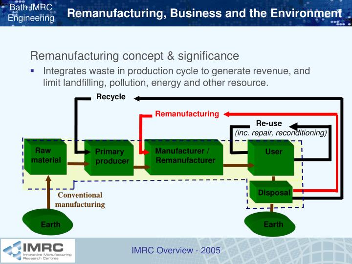 Remanufacturing, Business and the Environment