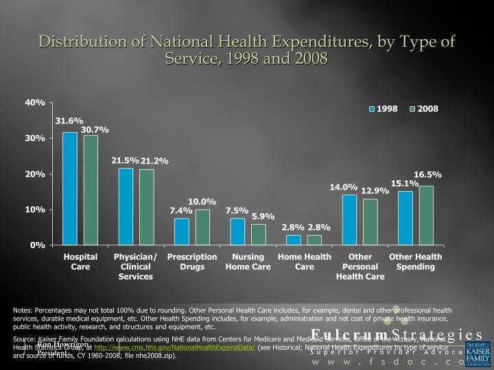 Distribution of National Health Expenditures, by Type of Service, 1998 and 2008