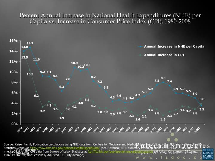 Percent Annual Increase in National Health Expenditures (NHE) per Capita vs. Increase in Consumer Price Index (CPI), 1980-2008
